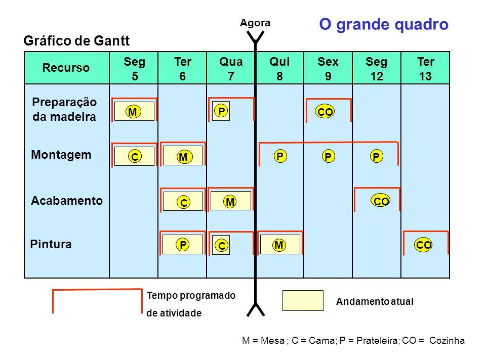 M = Mesa ; C = Cama; P = Prateleira; CO = Cozinha