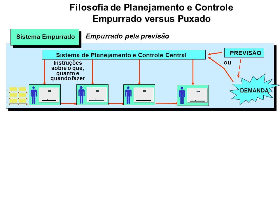 Filosofia de Planejamento e Controle Empurrado versus Puxado
