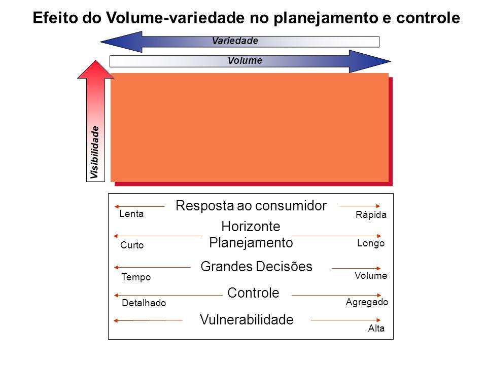 Efeito do Volume-variedade no planejamento e controle