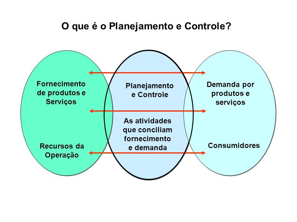 O que é o Planejamento e Controle