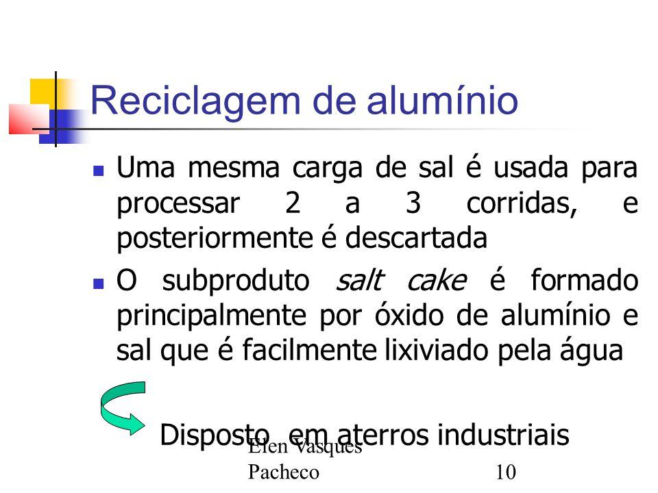 Reciclagem de alumínio