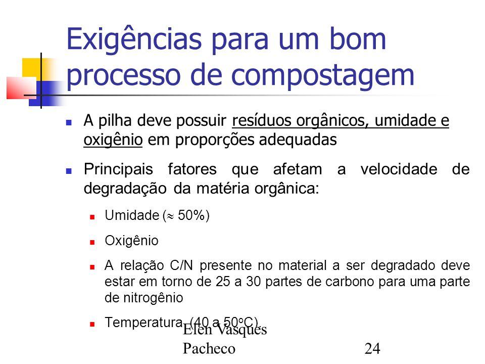 Exigências para um bom processo de compostagem
