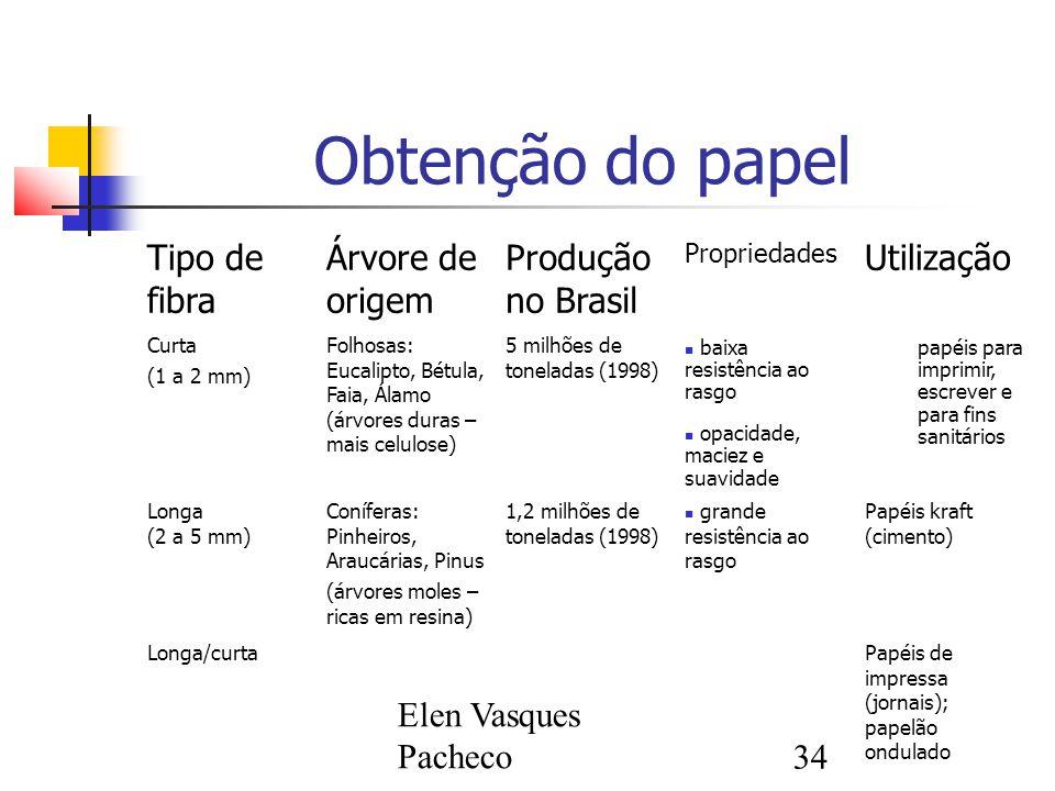 Obtenção do papel Tipo de fibra Árvore de origem Produção no Brasil