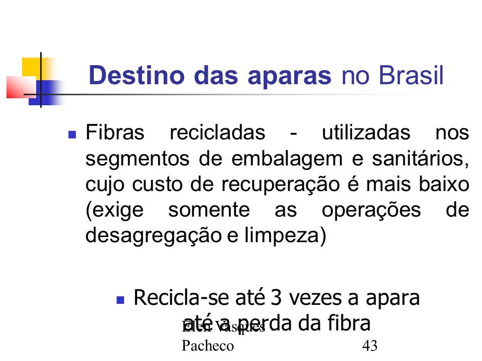 Destino das aparas no Brasil