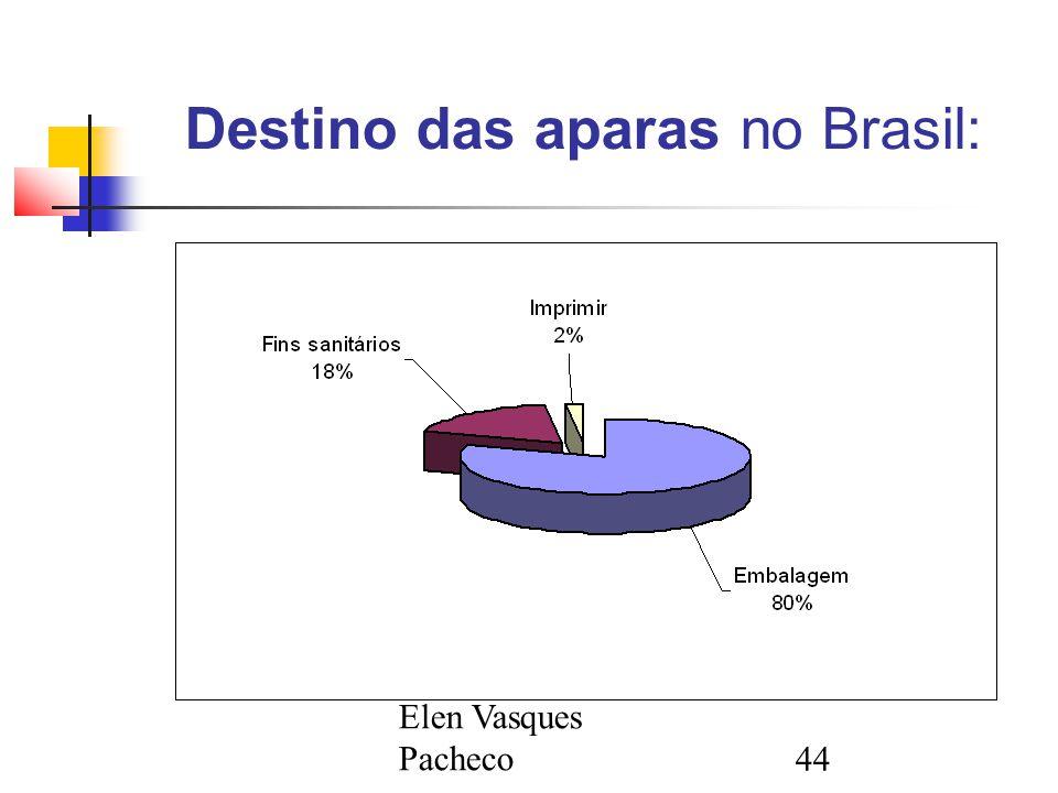 Destino das aparas no Brasil:
