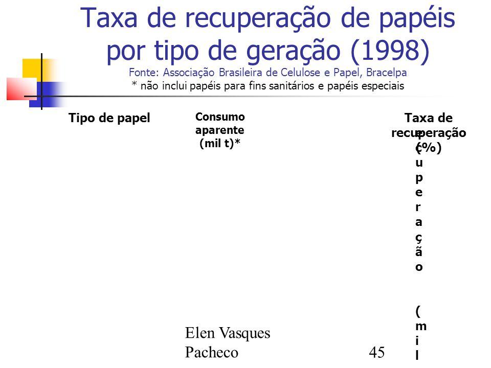 Consumo aparente (mil t)* Taxa de recuperação (%)