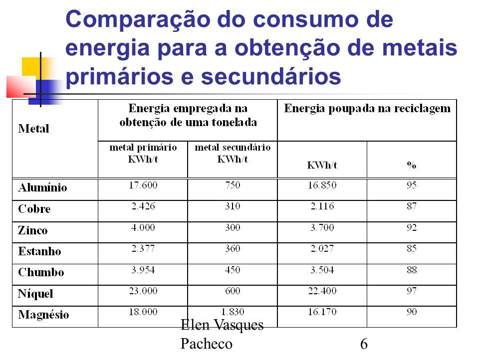 Comparação do consumo de energia para a obtenção de metais primários e secundários