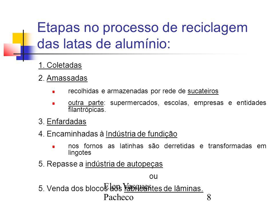 Etapas no processo de reciclagem das latas de alumínio: