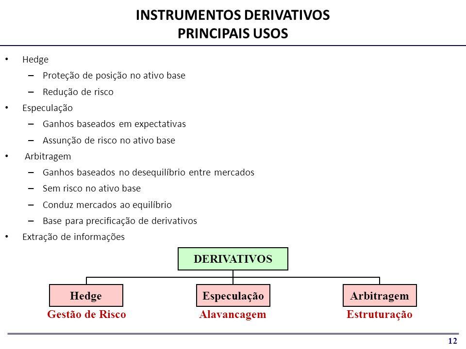 INSTRUMENTOS DERIVATIVOS PRINCIPAIS USOS