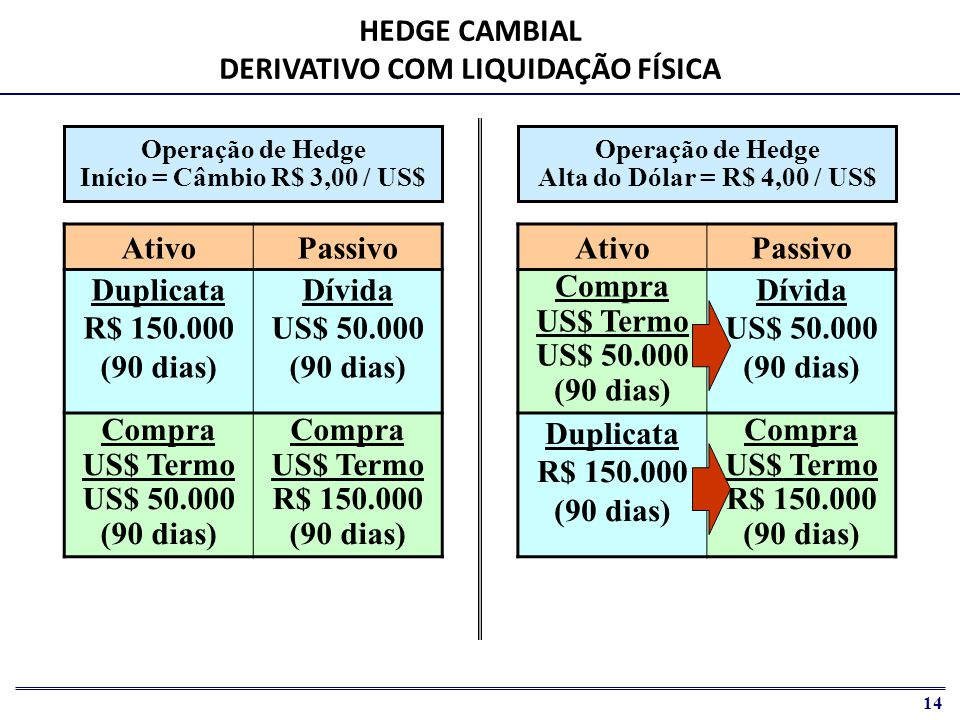 HEDGE CAMBIAL DERIVATIVO COM LIQUIDAÇÃO FÍSICA