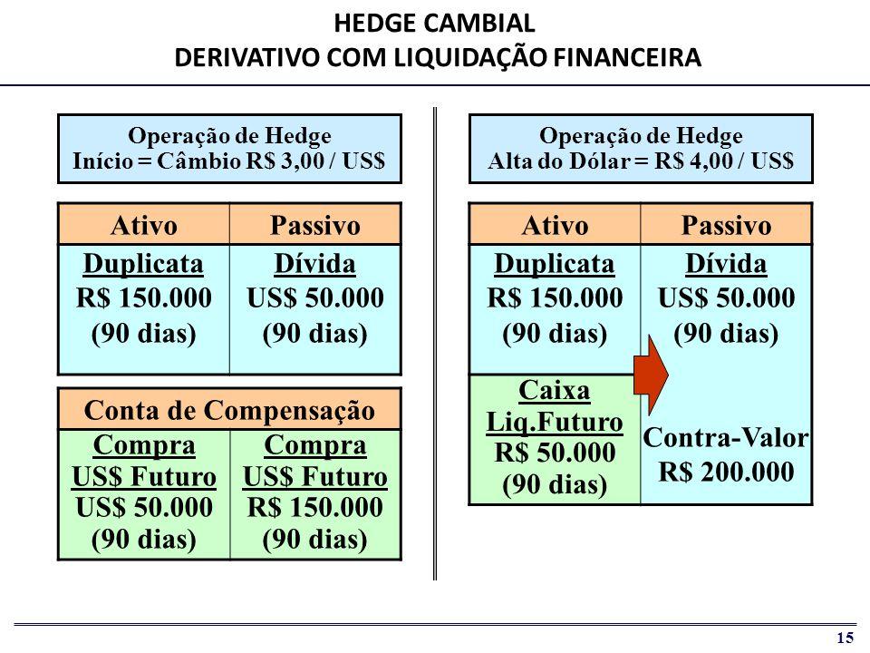 HEDGE CAMBIAL DERIVATIVO COM LIQUIDAÇÃO FINANCEIRA