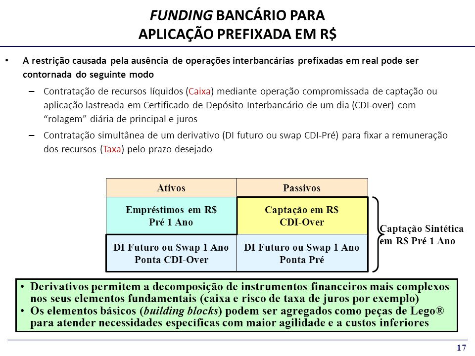 FUNDING BANCÁRIO PARA APLICAÇÃO PREFIXADA EM R$