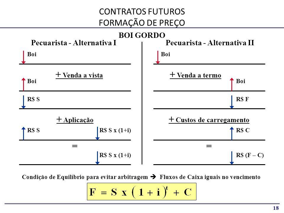 CONTRATOS FUTUROS FORMAÇÃO DE PREÇO