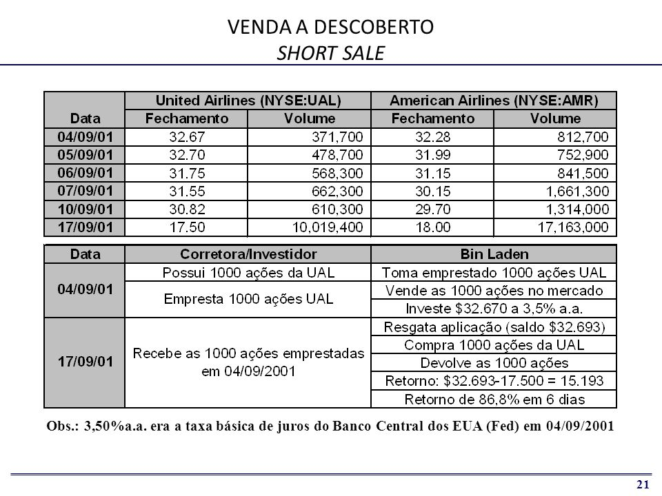 VENDA A DESCOBERTO SHORT SALE