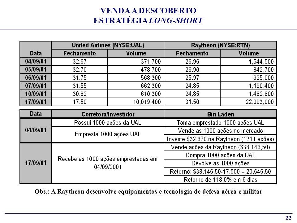 VENDA A DESCOBERTO ESTRATÉGIA LONG-SHORT