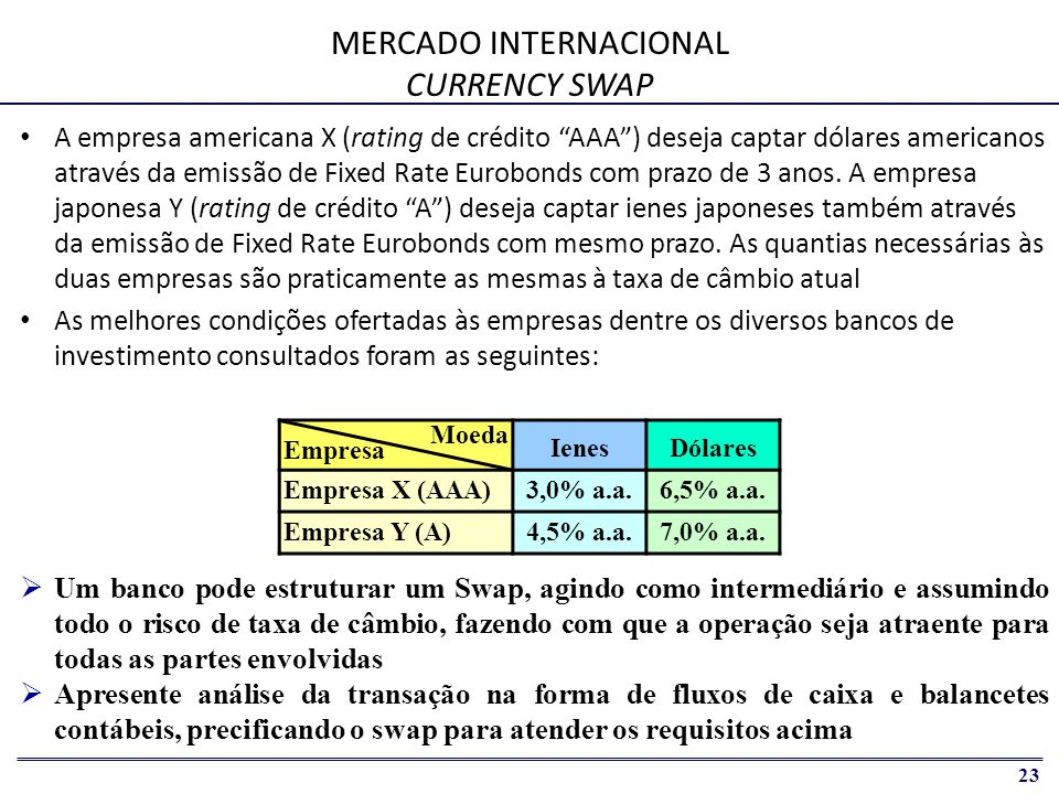 MERCADO INTERNACIONAL CURRENCY SWAP