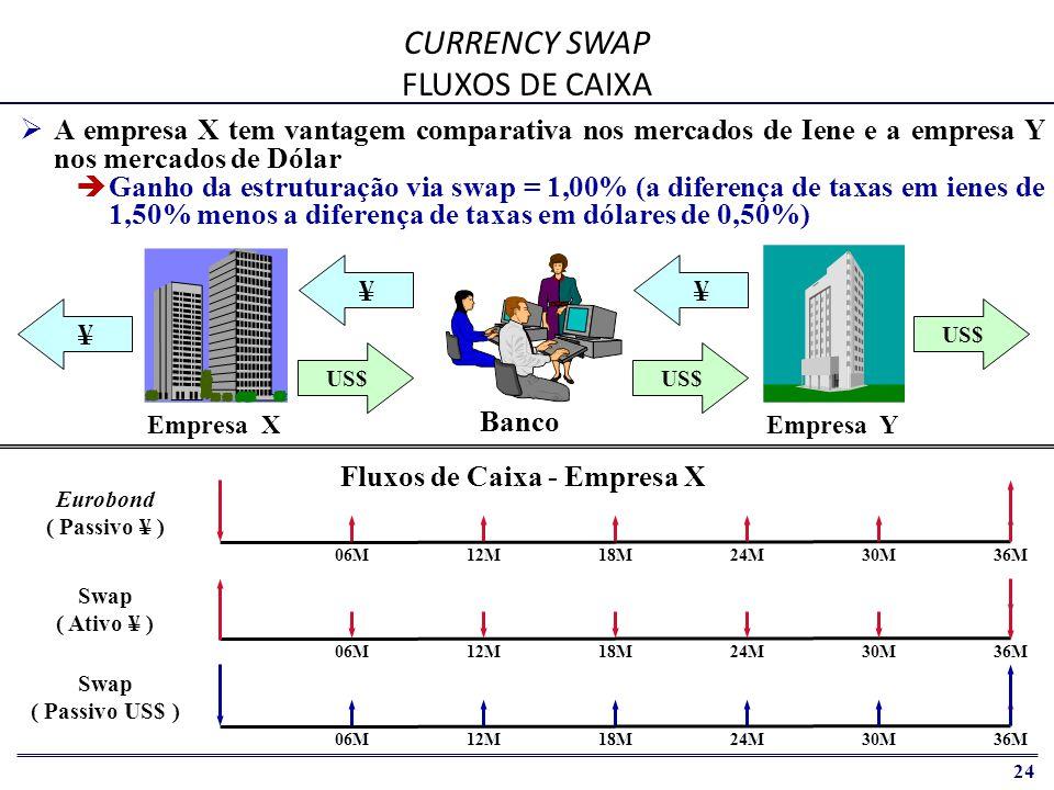 CURRENCY SWAP FLUXOS DE CAIXA