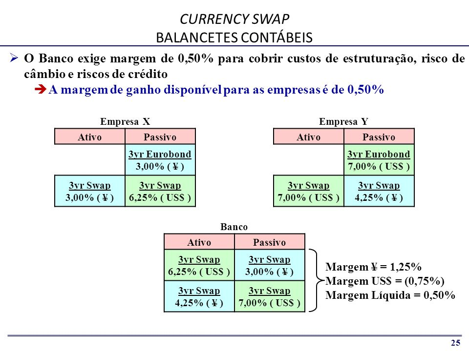 CURRENCY SWAP BALANCETES CONTÁBEIS