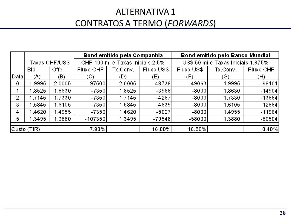 ALTERNATIVA 1 CONTRATOS A TERMO (FORWARDS)