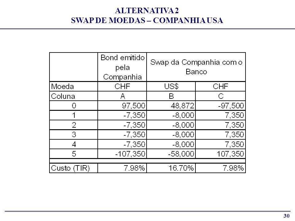ALTERNATIVA 2 SWAP DE MOEDAS – COMPANHIA USA