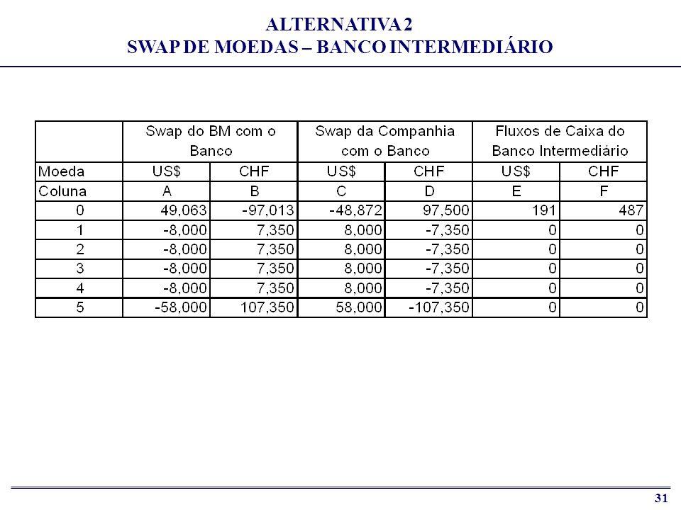ALTERNATIVA 2 SWAP DE MOEDAS – BANCO INTERMEDIÁRIO