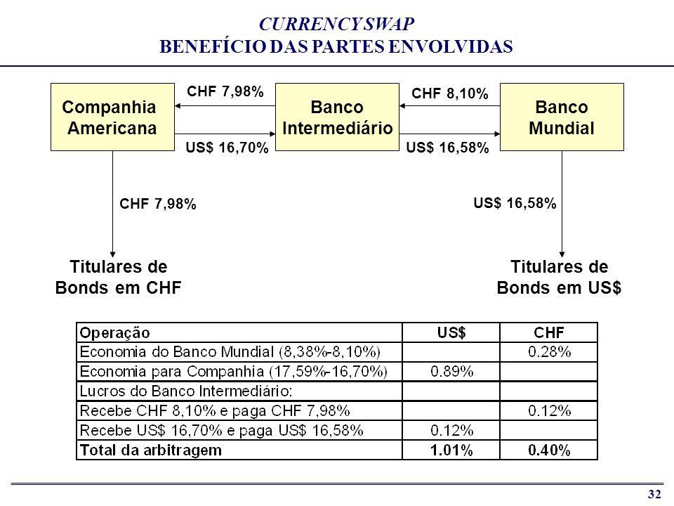 CURRENCY SWAP BENEFÍCIO DAS PARTES ENVOLVIDAS