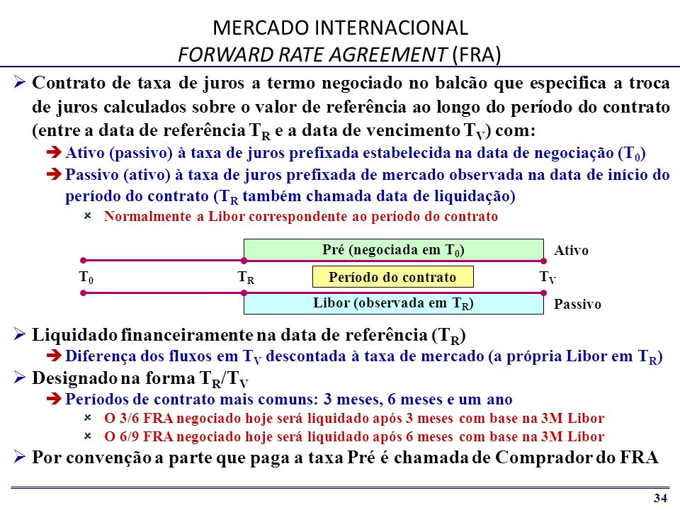MERCADO INTERNACIONAL FORWARD RATE AGREEMENT (FRA)