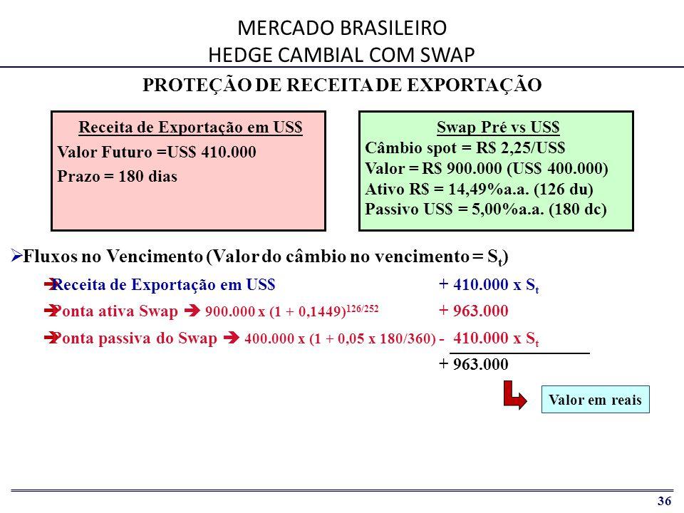 MERCADO BRASILEIRO HEDGE CAMBIAL COM SWAP