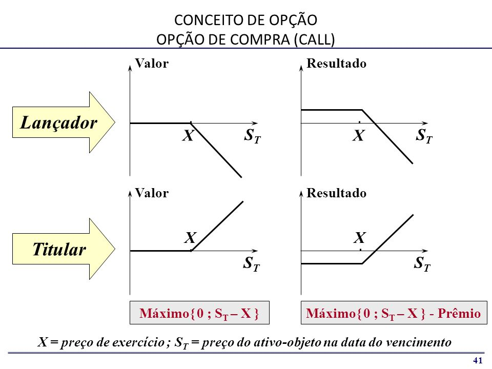 CONCEITO DE OPÇÃO OPÇÃO DE COMPRA (CALL)
