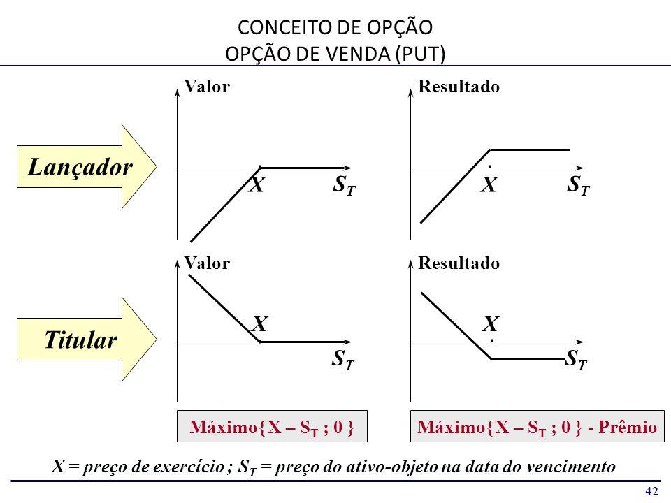 CONCEITO DE OPÇÃO OPÇÃO DE VENDA (PUT)