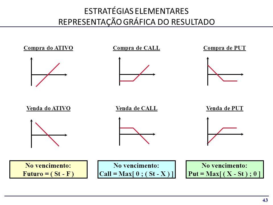 ESTRATÉGIAS ELEMENTARES REPRESENTAÇÃO GRÁFICA DO RESULTADO