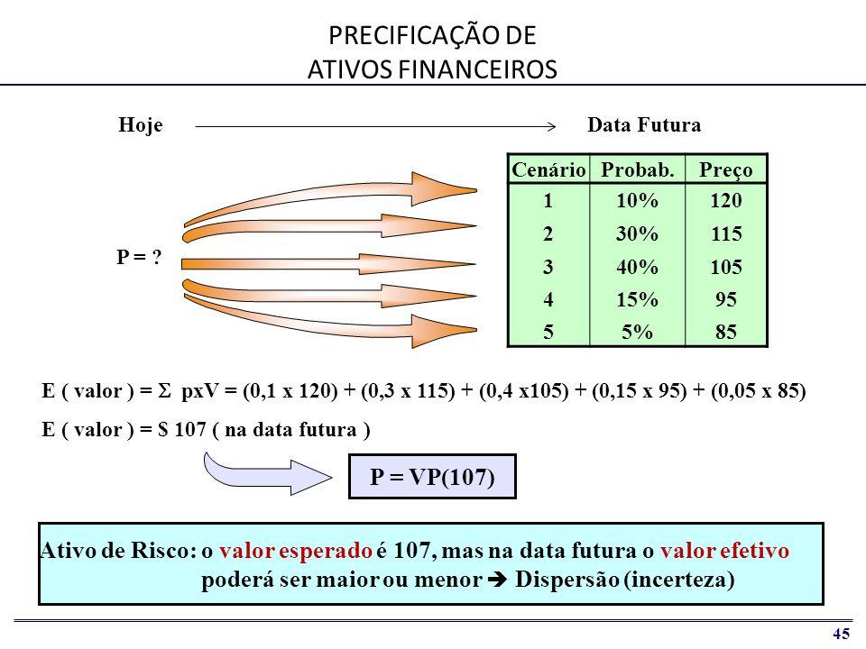 PRECIFICAÇÃO DE ATIVOS FINANCEIROS