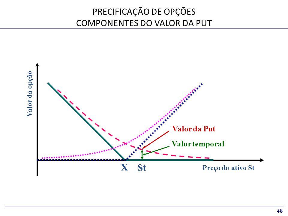 PRECIFICAÇÃO DE OPÇÕES COMPONENTES DO VALOR DA PUT