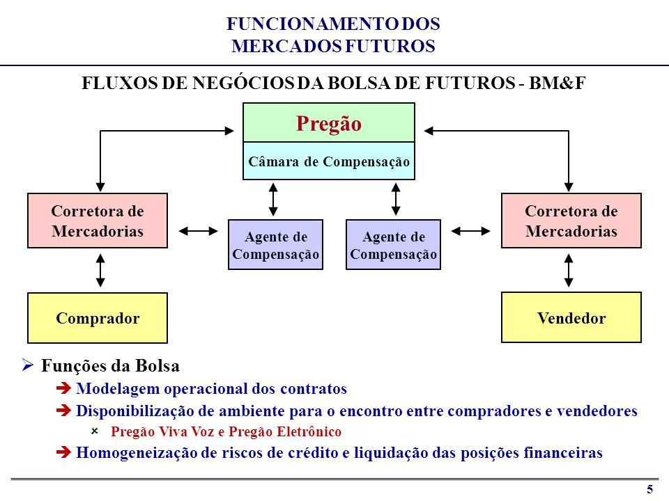 Pregão FUNCIONAMENTO DOS MERCADOS FUTUROS