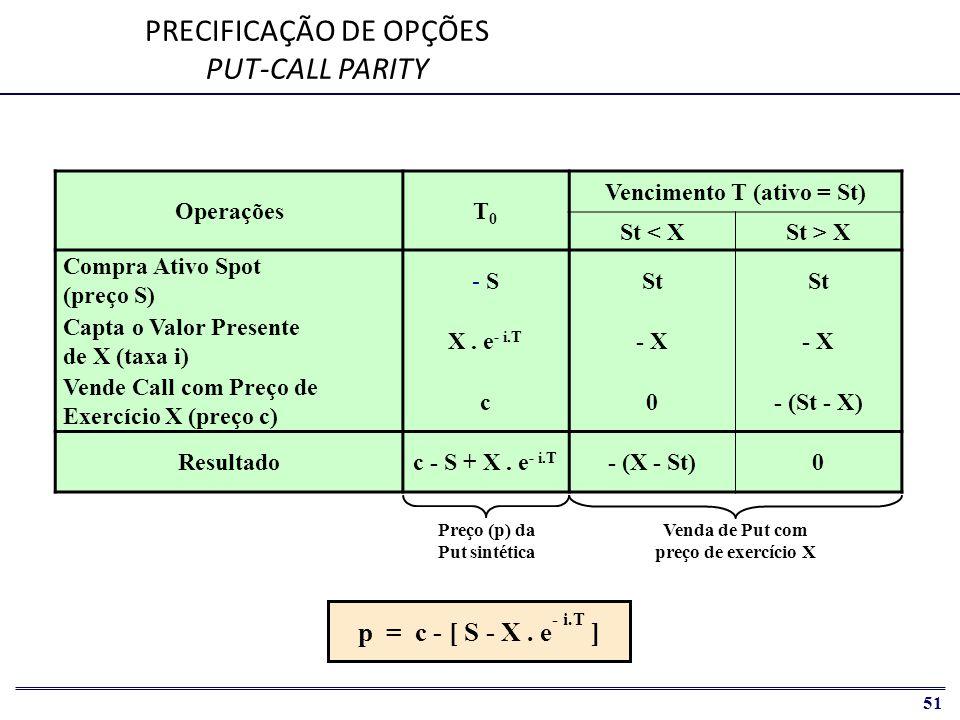 PRECIFICAÇÃO DE OPÇÕES PUT-CALL PARITY