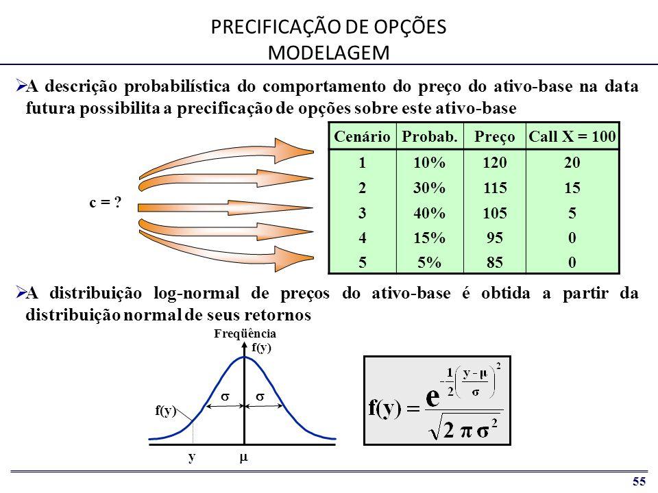 PRECIFICAÇÃO DE OPÇÕES MODELAGEM