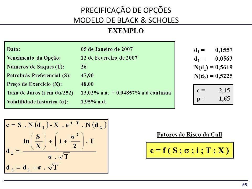 PRECIFICAÇÃO DE OPÇÕES MODELO DE BLACK & SCHOLES