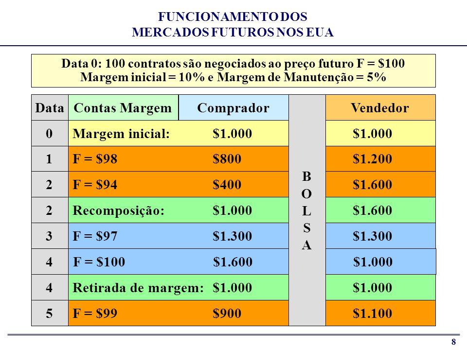 Comprador Vendedor Contas Margem 1 2 3 4 5 Data B O L S A