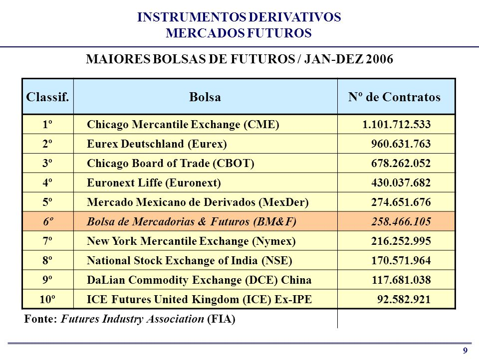 INSTRUMENTOS DERIVATIVOS MERCADOS FUTUROS