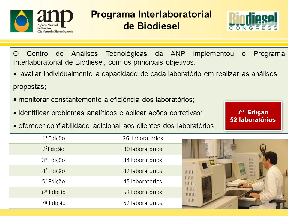 Programa Interlaboratorial de Biodiesel