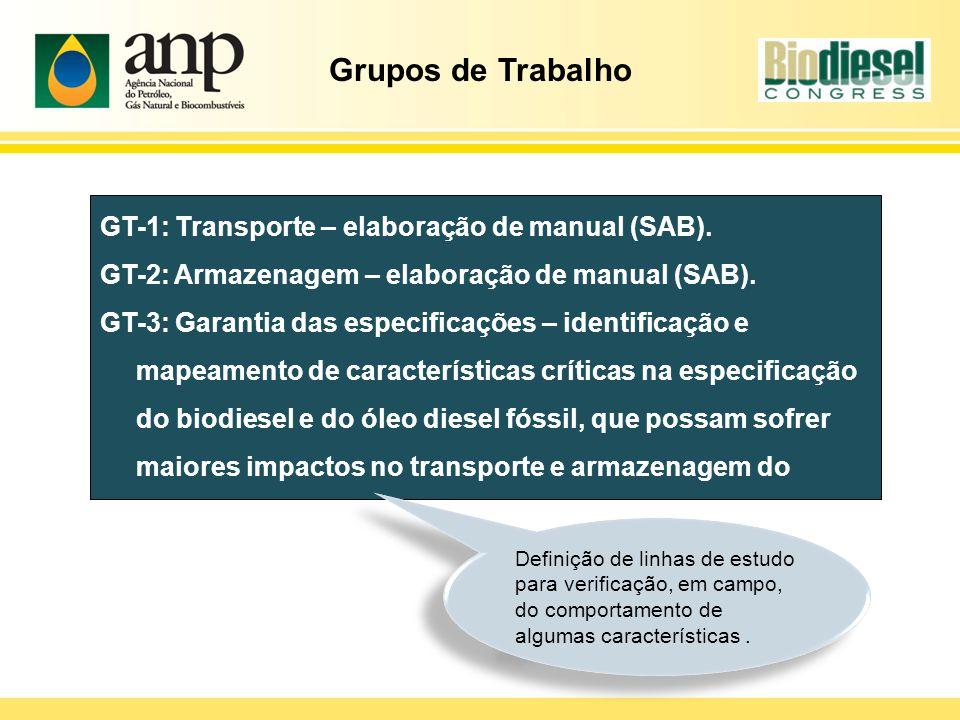 Grupos de Trabalho GT-1: Transporte – elaboração de manual (SAB).