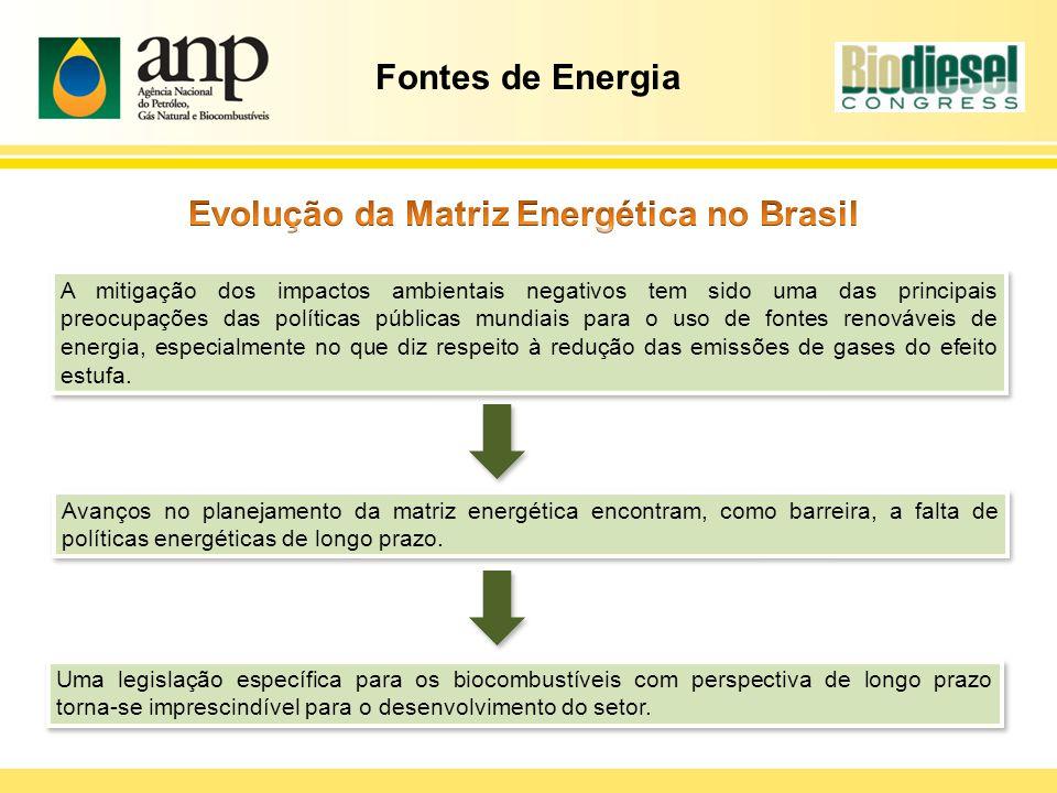 Evolução da Matriz Energética no Brasil