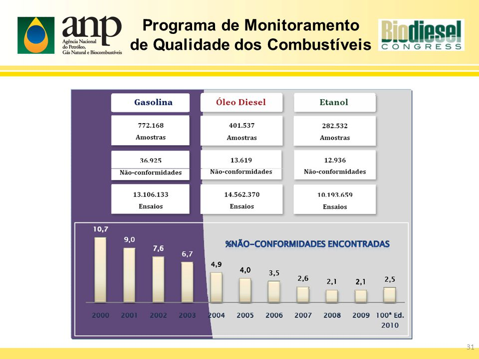Programa de Monitoramento de Qualidade dos Combustíveis