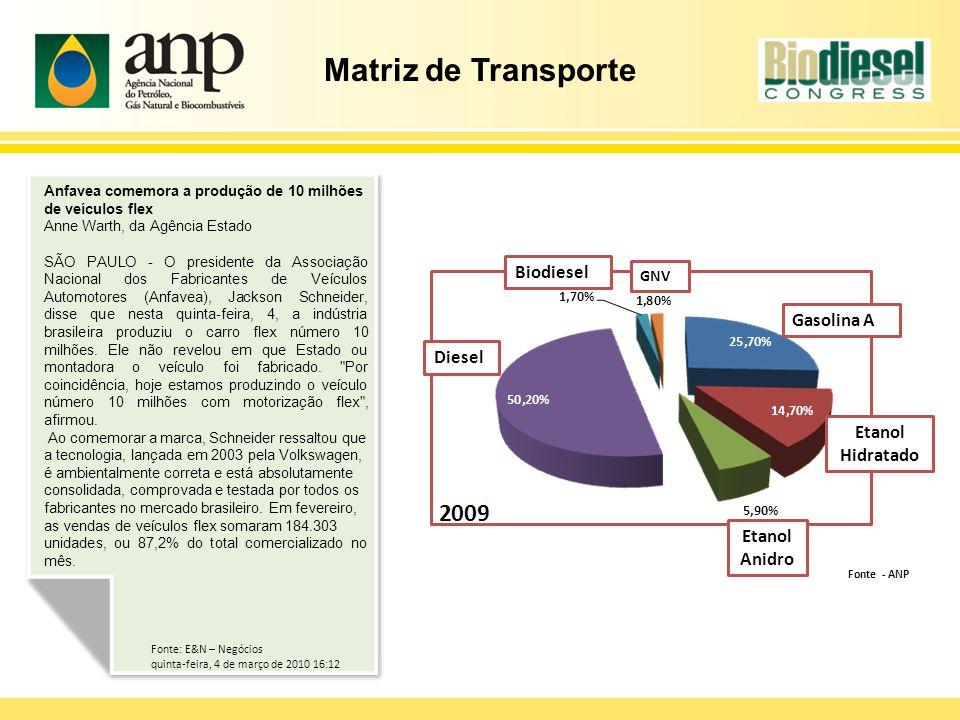 Matriz de Transporte Biodiesel Gasolina A Diesel Etanol Hidratado