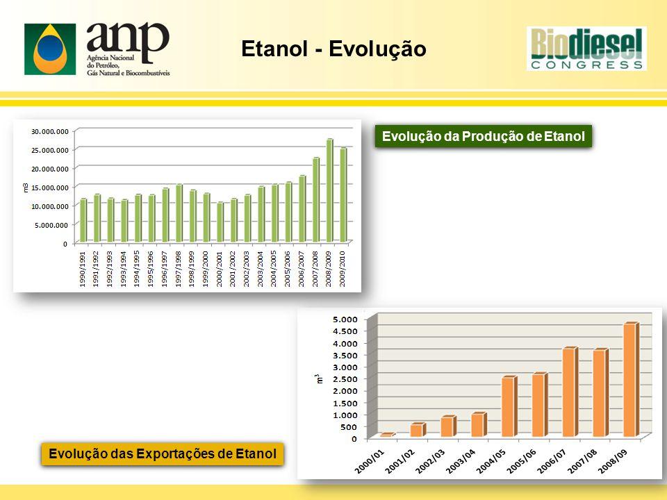 Etanol - Evolução Evolução da Produção de Etanol