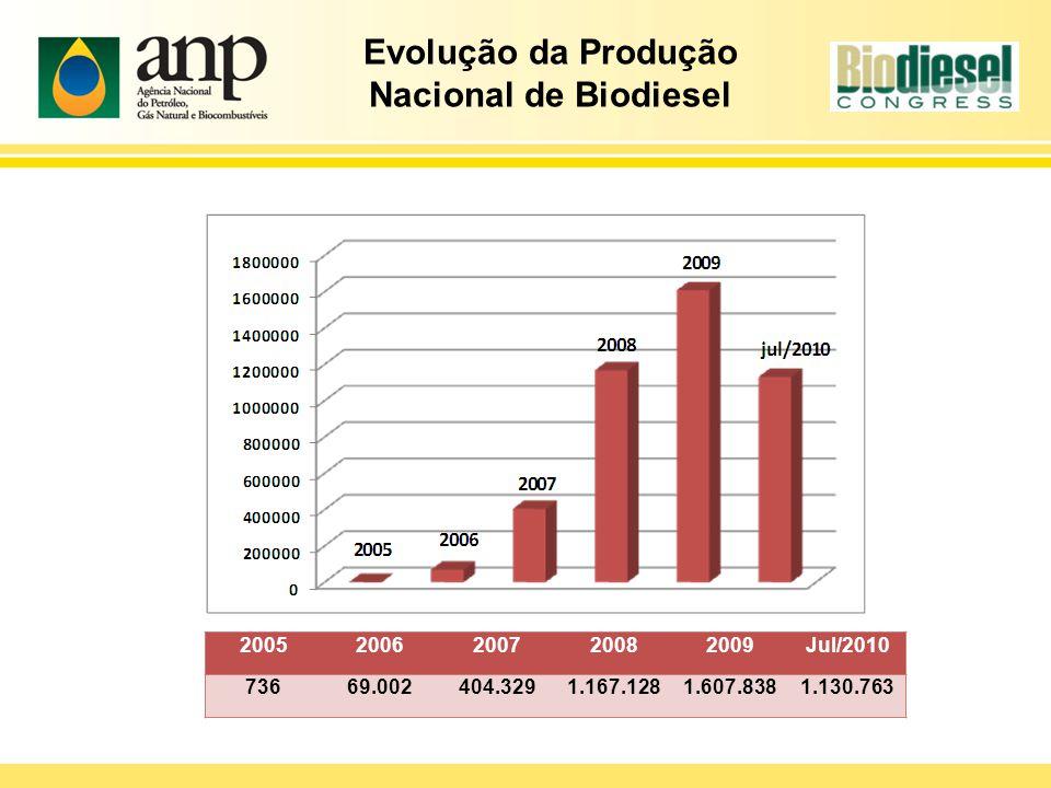 Evolução da Produção Nacional de Biodiesel