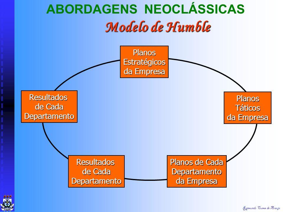Modelo de Humble ABORDAGENS NEOCLÁSSICAS Planos Estratégicos