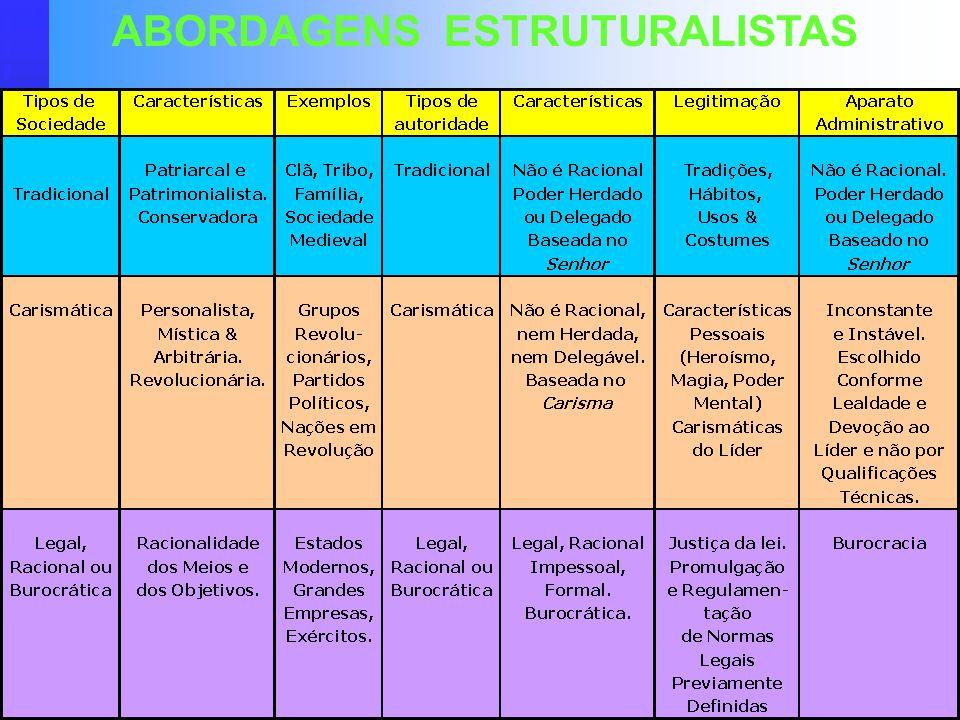 ABORDAGENS ESTRUTURALISTAS
