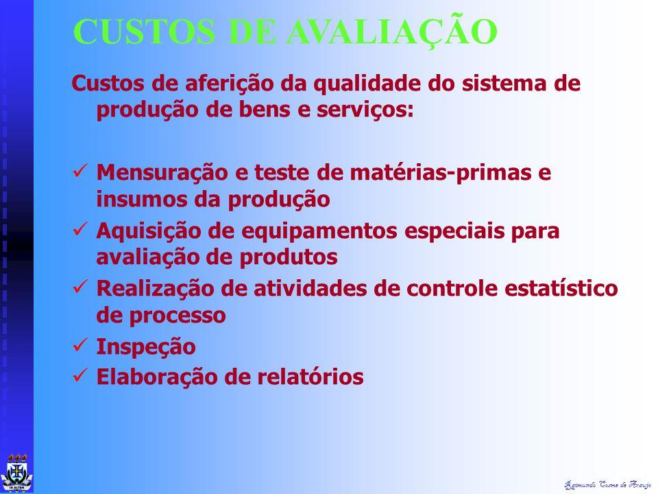 CUSTOS DE AVALIAÇÃO Custos de aferição da qualidade do sistema de produção de bens e serviços: