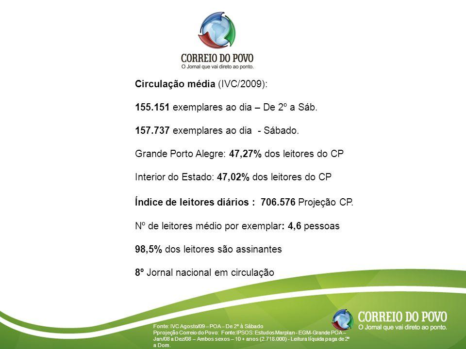 Circulação média (IVC/2009): 155.151 exemplares ao dia – De 2º a Sáb.